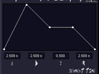 MIDI-Controlled ADSR